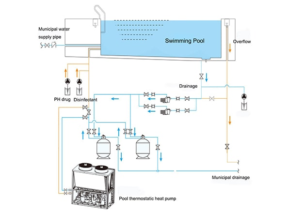 Degaulle Swimming Pool Air Source Heat Pump flow chart